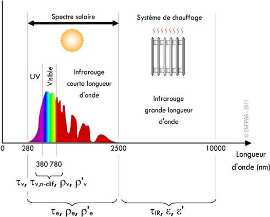 Schéma onde solaire